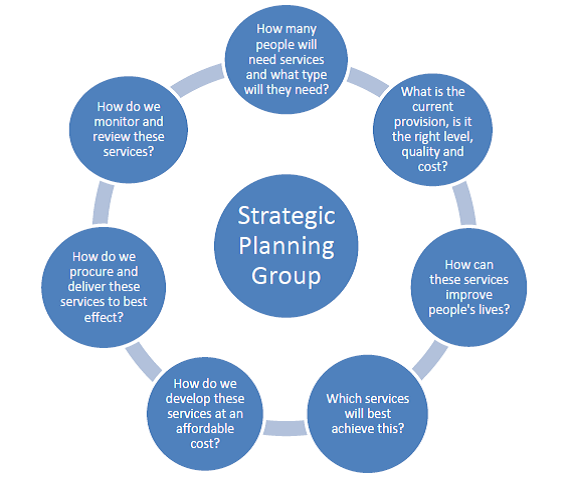 Diagram showing methodology adopted by Strategic Planning Group