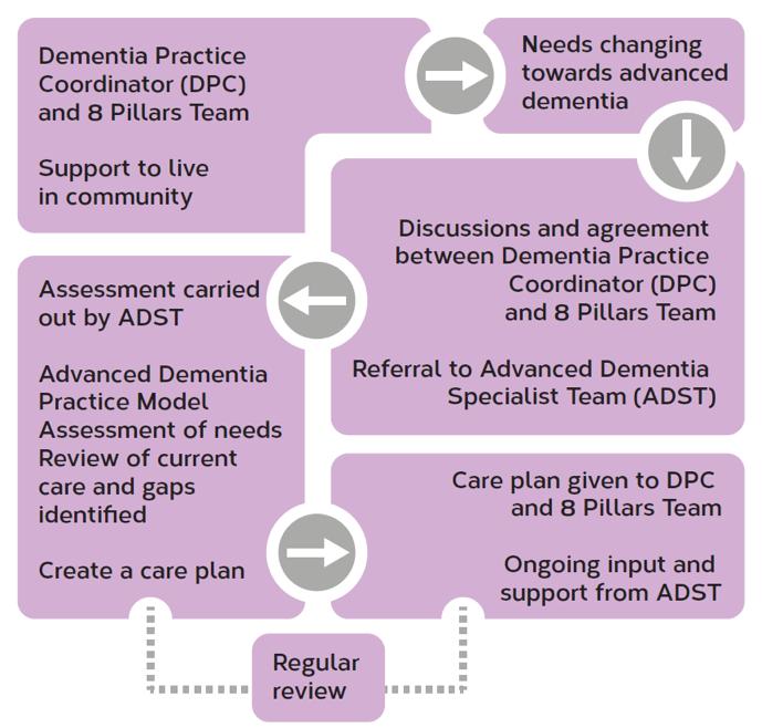 Diagram of Dementia Working Practice Workflow