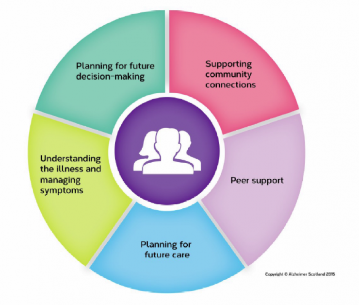Getting Post Diagnostic Support (PDS) right for people with dementia