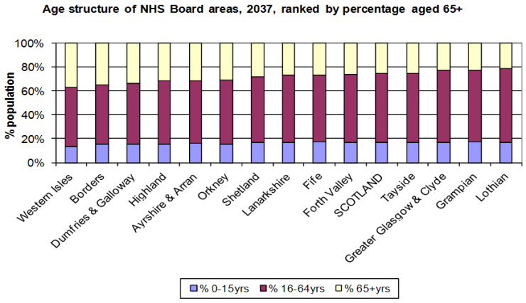Chart showing NHS Board area population structures ranked by % Aged 65+, 2037