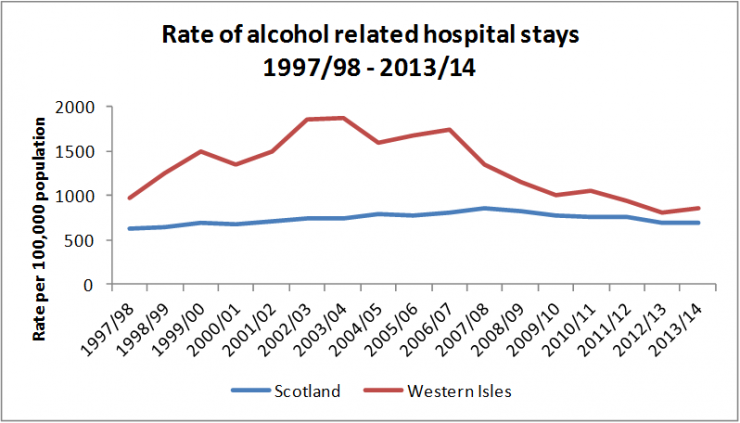 Chart showing rate of alcohol related hospital stays